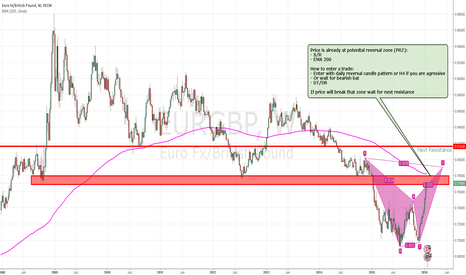 EURGBP: EURGBP on major structure