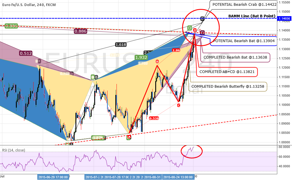 EURUSD: OVERWHELMING Confluence For A SELL!