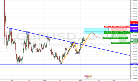 GBPUSD: Potential AB=CD Pattern Completing at Major Resistance