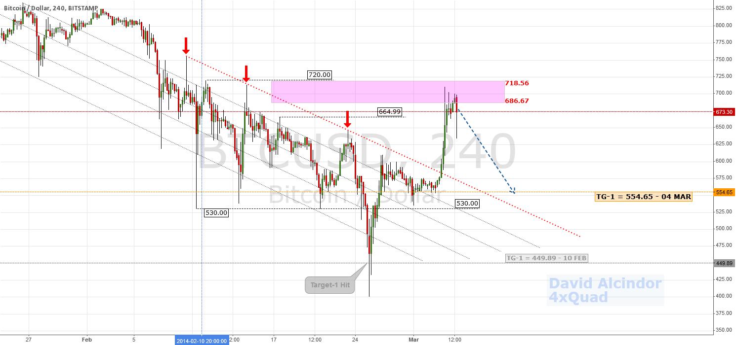 Update: 50% Retracement Potential | $BTC $USD #Bitcoin #Litecoin