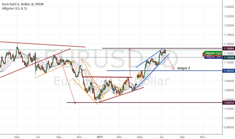 EURUSD: short foo