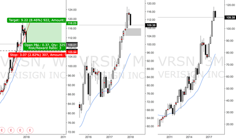 VRSN: Long triggered at WK D on VRSN