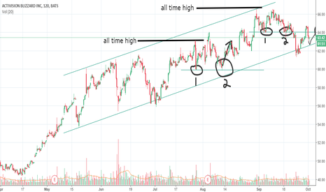 ATVI: ATVI potential long opportunity
