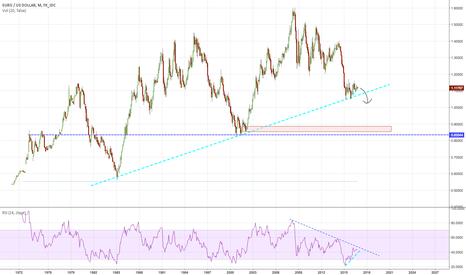EURUSD: dollar up/euro down scenario