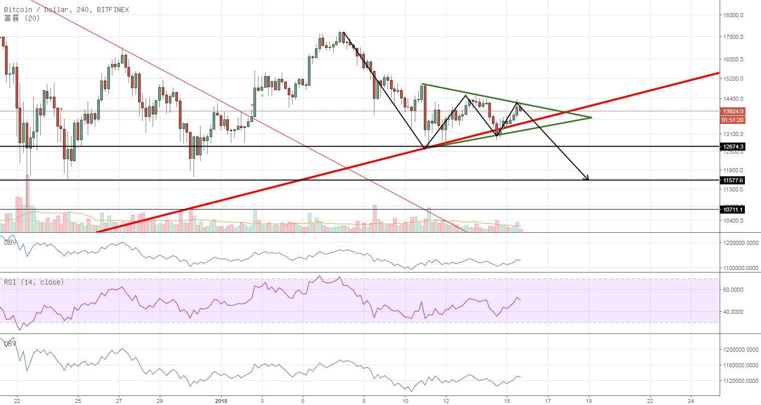 BTC/USD bearish symmetrical triangle