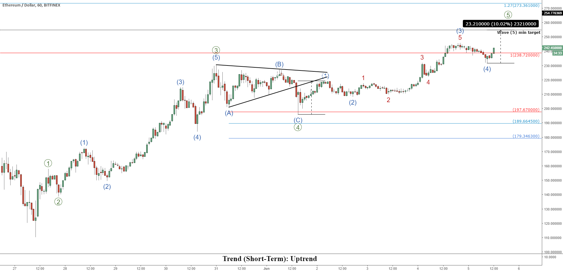 ETHUSD Short-Term Update: More buying