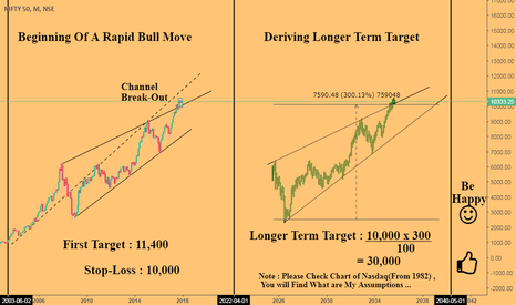 NIFTY: Beginning Of A Rapid Bull Move ... {Extremely Bullish}