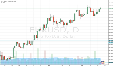 EURUSD: EURUSD long for 1.2250, Fed will not be a game changer