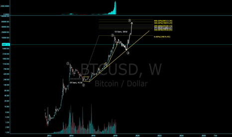 BTCUSD: BTC, Time for another yearly correction?