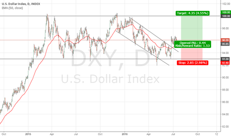 DXY: DXY To Re-Test KEY 100 Level
