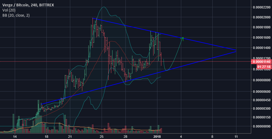 XVG THE CHANCE TO RISE