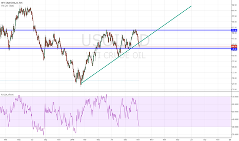 USOIL: OIL to make a rebound