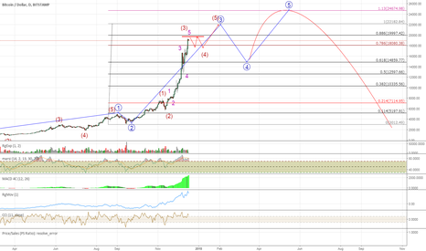 BTCUSD: My Projection of the Bitcoin Mania, Revised, #3