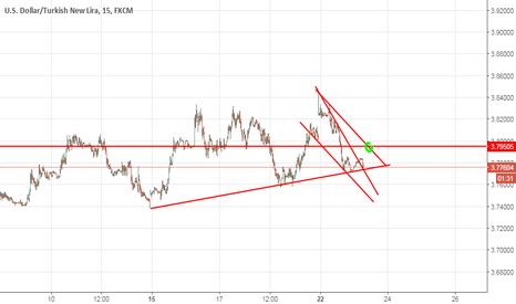 USDTRY: dolar tl