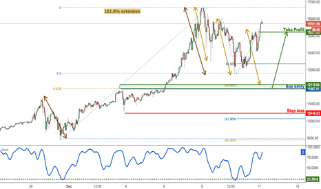BTCUSD: BTCUSD look to buy on weakness