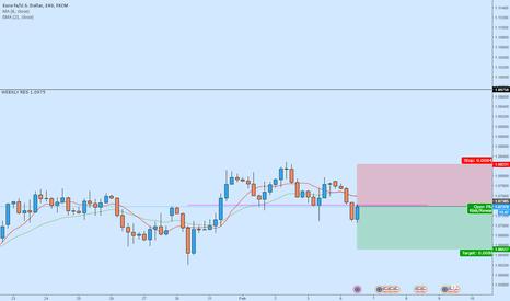 EURUSD: EUR/USD - Bearish