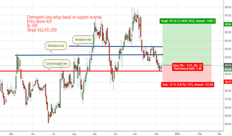 CHENNPETRO: Chennpetro long setup based on support reversal