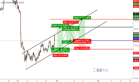 XAUUSD: weekly cookie signals...