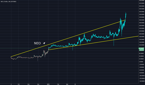 NEOUSD: NEO long term 3x