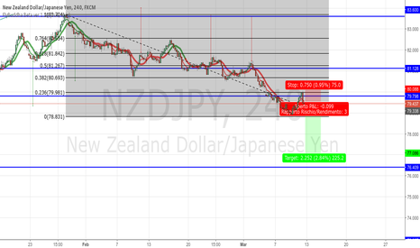NZDJPY: short after retracement