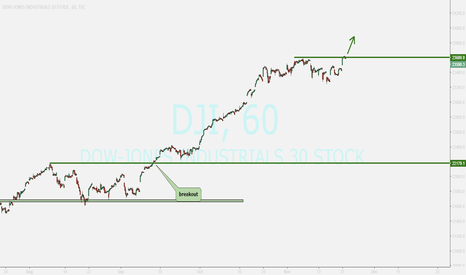 DJI: DOW-JONES .....buy opportunity