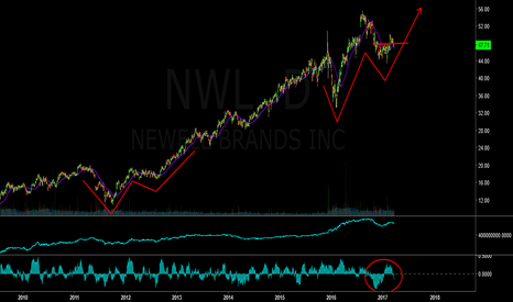 NWL: watching nwl +15%