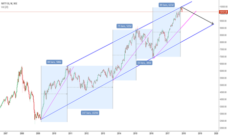 NIFTY: A Clear Channel on Nifty