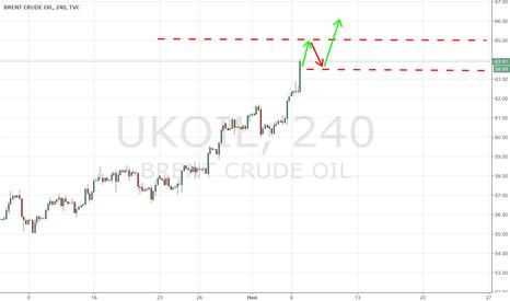 UKOIL: Поворот рыночных настроений
