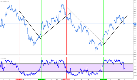 GOLD: or: intervalle M30: fin dy cycle haussier + attente de la suite