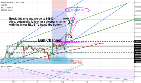 BTCUSD: If Bitcoin does this, we'll go to $4800+