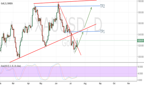 XAUUSD: Long with Gold