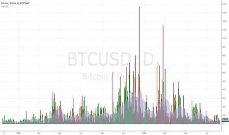 "BTCUSD: Dormant Coins, Presumed ""Dead"", Spent Around Bitcoin Price Peak"