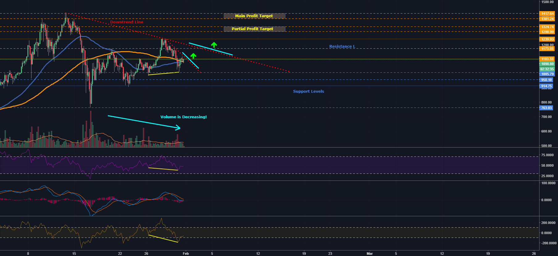 Ethereum - Bullish Hidden Divergence!