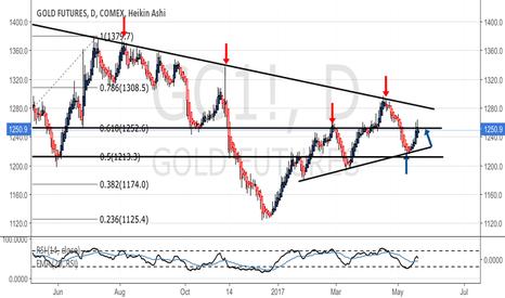 GC1!: Gold back over 61.8% fib