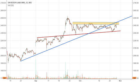 DRREDDY: Dr Reddy: On the verge of breakout..