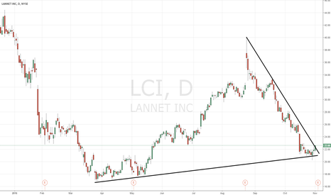 LCI: $LCI chart of interest