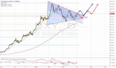 DXY: Long US Dollar Index