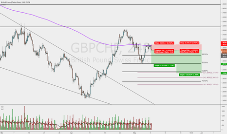 GBPCHF: Still in correction
