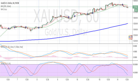 XAUUSD: Action week for Gold???