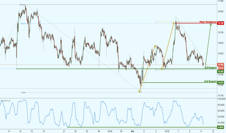 XAGUSD: Silver is approaching strong support, watch for a bounce