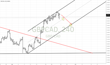 GBPCAD: GBPCAD at channel top