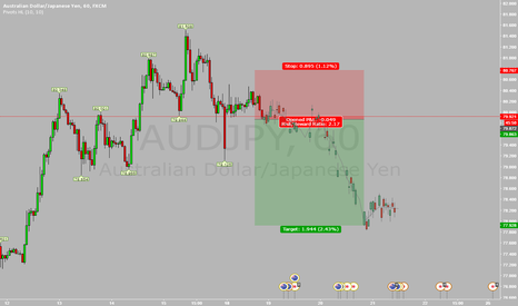 AUDJPY: AUDJPY SELL IT