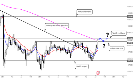 CADCHF: What say you, Swiss Franc?