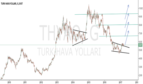 THYAO: Turkish Airlines