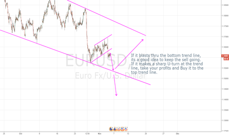 EURUSD: Two options with EURUSD; more sided with short.