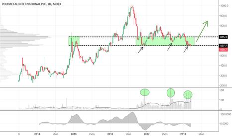 POLY: На росте золота ожидается рост котировок Полиметалла
