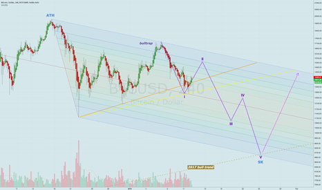 BTCUSD: ATH correction scenario, bottom-heavy triangle could drop to 9K