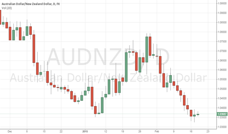 AUDNZD: AUD/NZD Trading Views Dated 18/2/2015