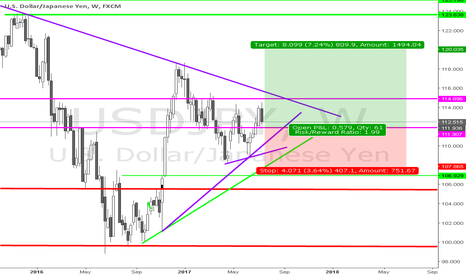 USDJPY: BUY UJ to 120 (preferebly slightly before,119.95)