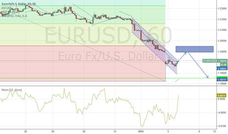 EURUSD: EURUSD ANALYSIS First analsi using trading view